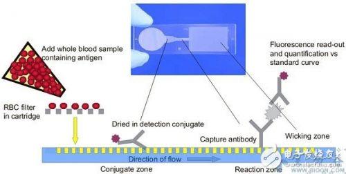 微流控芯片采用类似半导体的微机电加工技术在芯片上构建微流路系统