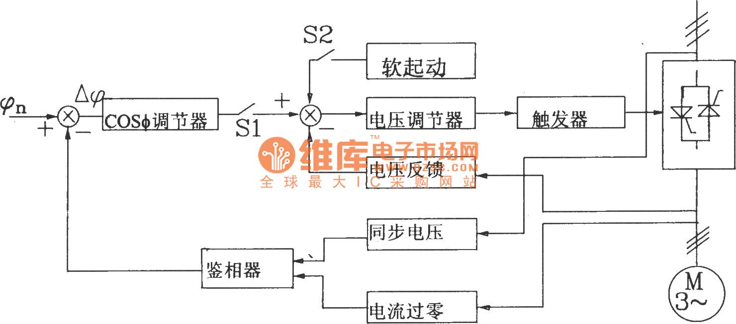 相关元件pdf下载:7815 7915 tl084 lm339 kj004 djk3型电动机节电器根据负载的大小自动调整电机端电压,使电机在满足负载要求的前提下尽量降低端电压,可以提高功率因数,降低铜损、铁损,达到节电的装置。它的主要功能和技术指标如下: 节电率:电机在负载率为0~50%时节有功功率50%~0,节无功功率70%~l0%。 降压软启动功能:软启动特性如图287所示。 工作电源:三相交流(380viov)%。 适应于电动机功率:l0~50kw。