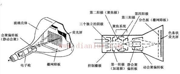 显像管是一种电子(阴极)射线管,是电视接收机监视器重现图像的关键器显像管剖视图件。它的主要作用是将发送端(电视台)摄像机摄取转换的电信号(图像信号)在接收端以亮度变化的形式重现在荧光屏上。为了高质量地重现图像,要求显像管屏幕尺寸要大,图像清晰度要高,荧光屏有足够的发光亮度。此外对不同用途的显像管有各种具体要求。 来源:qick